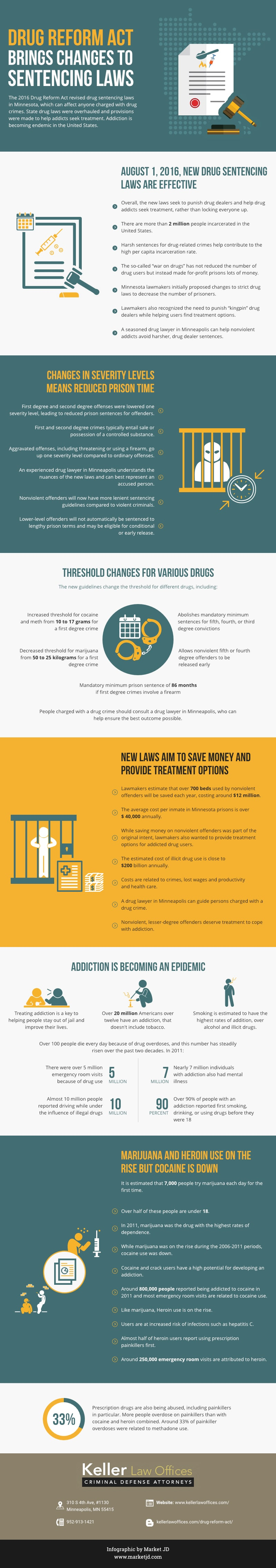 Drug Reform Act Brings Changes_Drug Lawyer Minneapolis